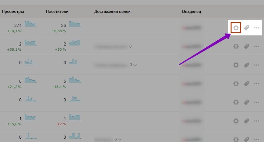 Настройка Яндекс метрики на вордпресс