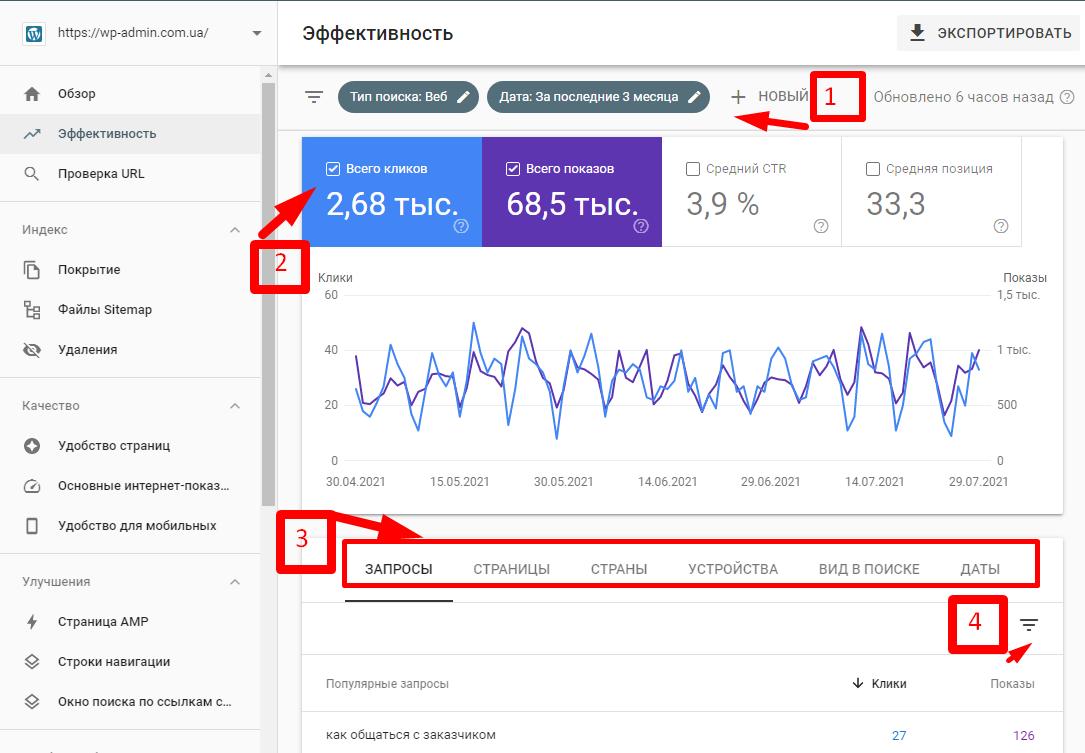 Страница эффективность в Google Search Console