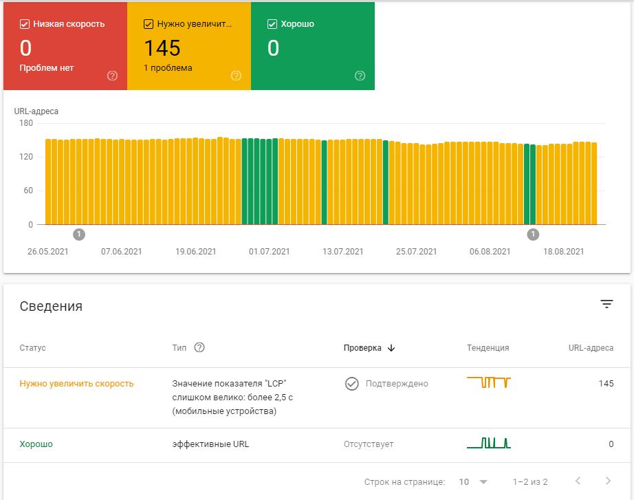 google search console основные интернет показатели
