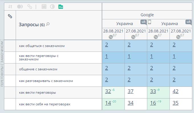 google search console первые результаты оптимизации