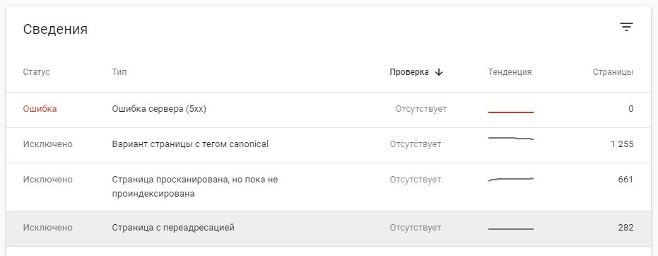 google search console покрытие сведения
