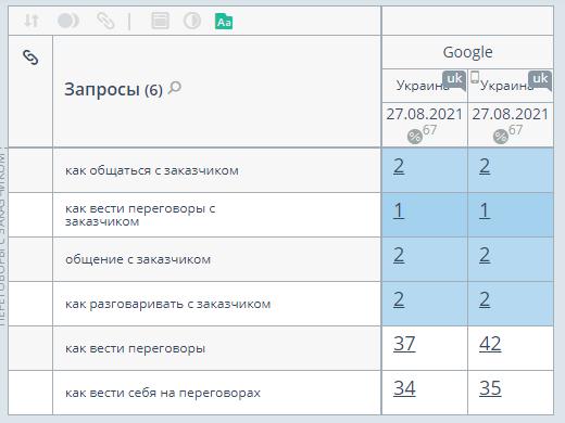 проверка позиций сайта в google топвизор